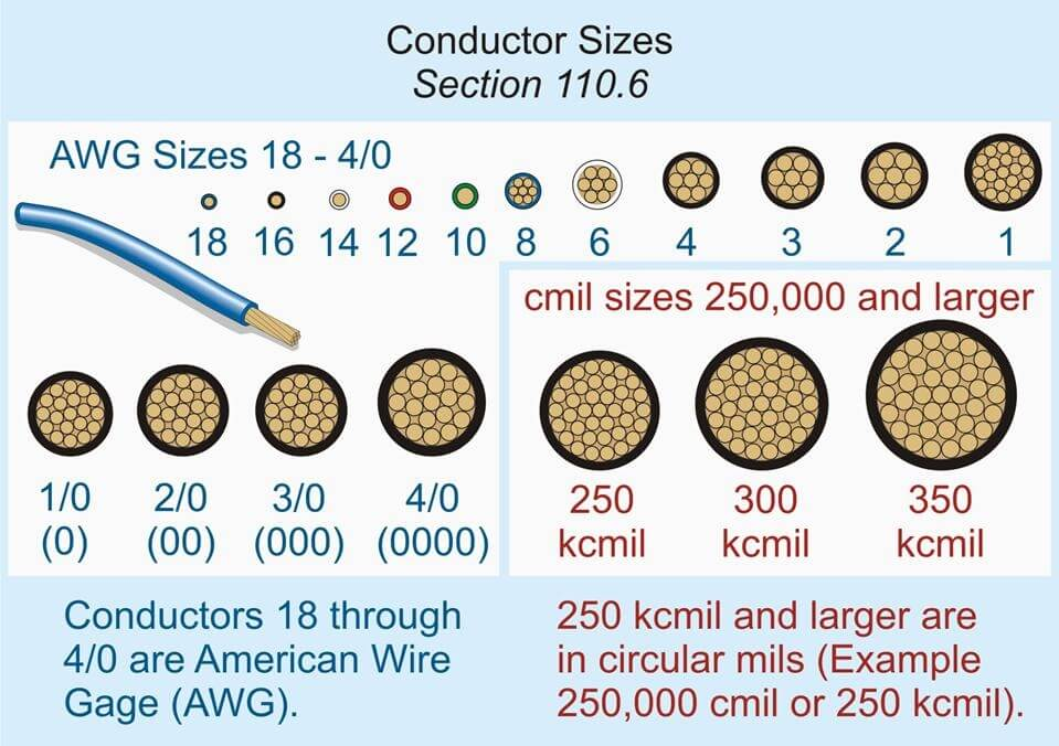 American Wire Gauge AWG Cable Conductor Sizes